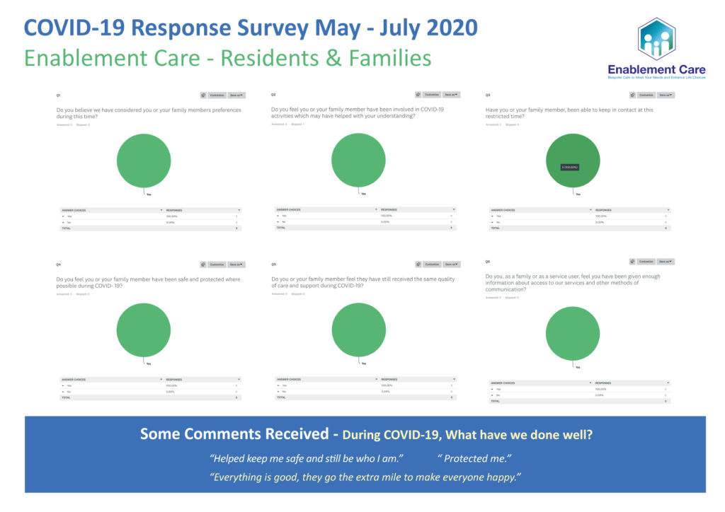 Pie charts that show the results of our recents COVID-19 Response Surveys